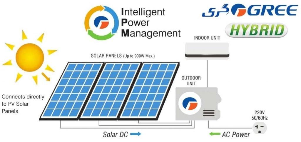 کولر گازی خورشیدی گری